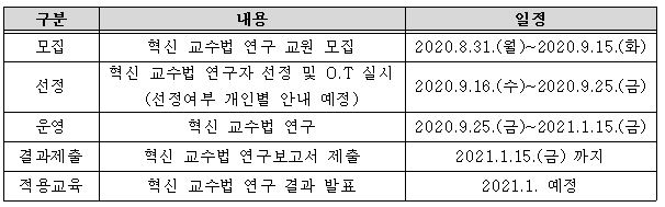 2020-2 혁신 교수법 연구 세부 일정.JPG