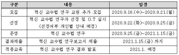 2020-2 혁신교수법 연구 세부 일정.JPG