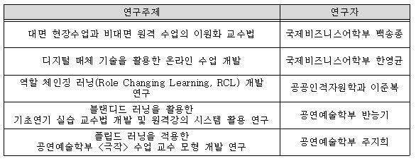 2020-1 혁신 교수법 적용 교육 연구 목록.JPG