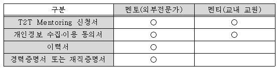 T2T 멘토링 제출서류.JPG
